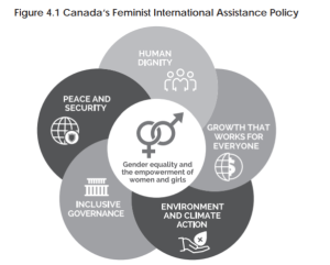Figure 4.1 Canada's Feminist International Assistance Policy